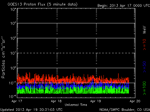 Wetter_noaa_proton_G8_3d_2013_04_17
