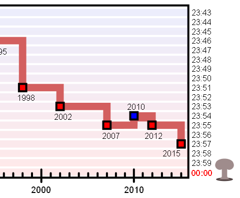 Atomkriegsuhr_Doomsday-Clock_Januar_2015_drei_Minuten_vor_zwoelf