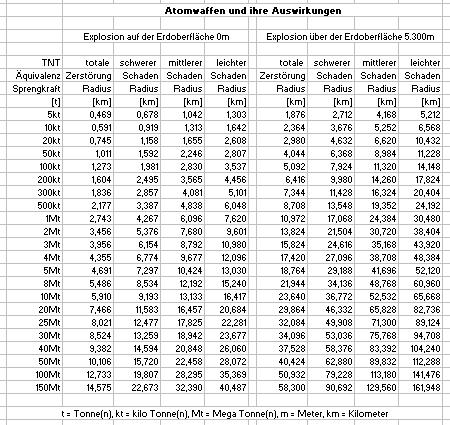 Atomwaffen_und_ihre_Auswirkungen_TNT_Aequivalenz-Sprengkraft_Schadens_Radius_klein