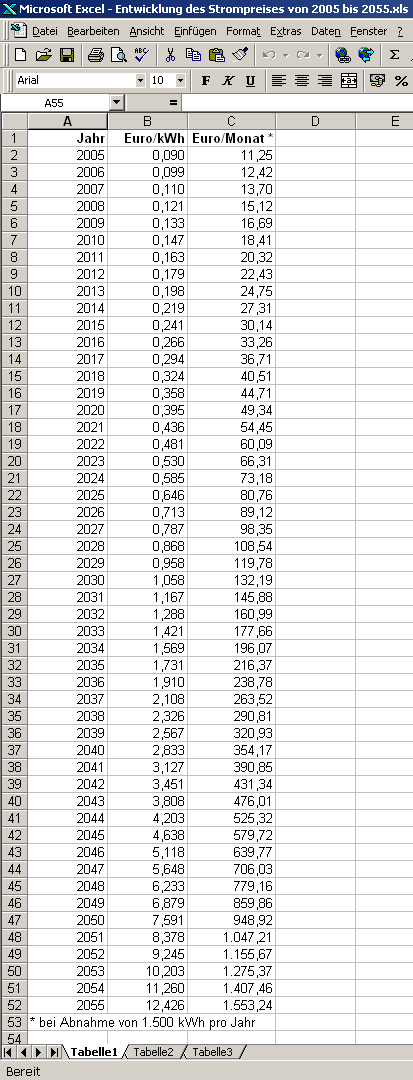 entwicklung-des-strompreises-von-2005-bis-2055_ausschnitt